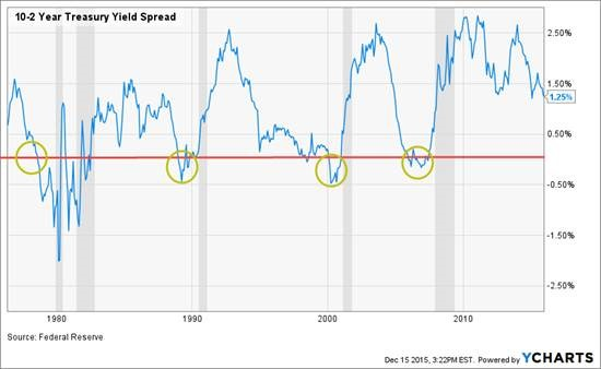 The Fed Tightens